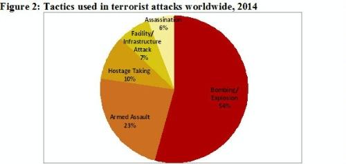 islamic terrorism tactics