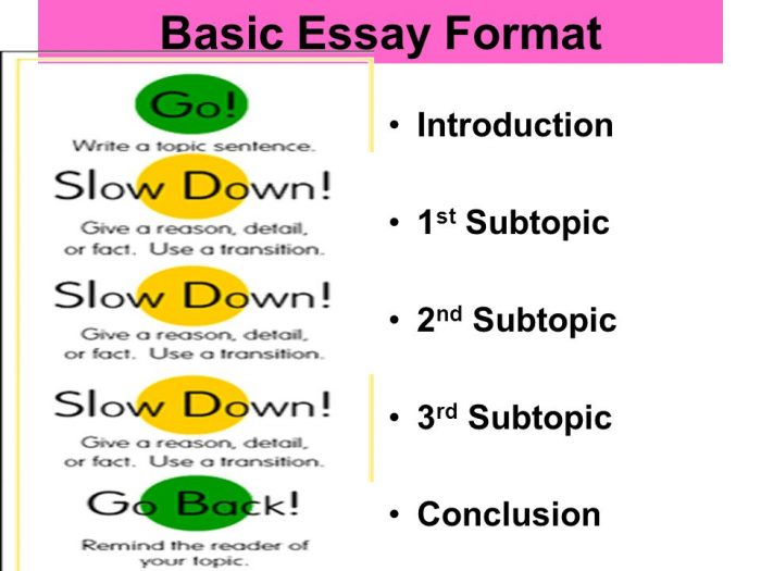 basic essay form A basic essay format to learn the basic structure of an essay, might look at the  5-paragraphy structure however, keep in mind that not all essays fit this.