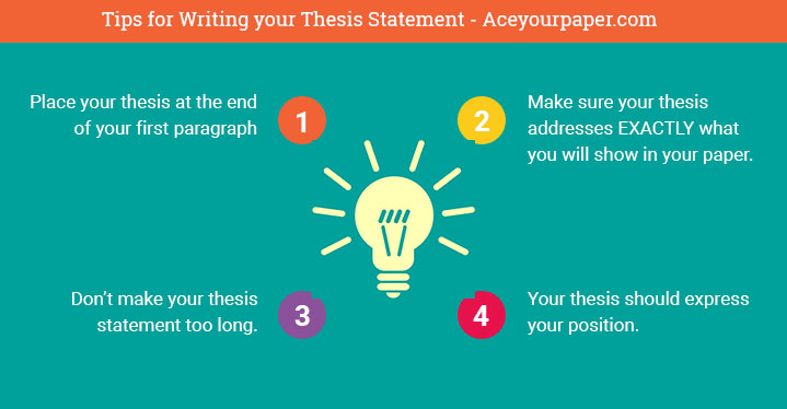How To Write A Thesis Statement  Examples Updated