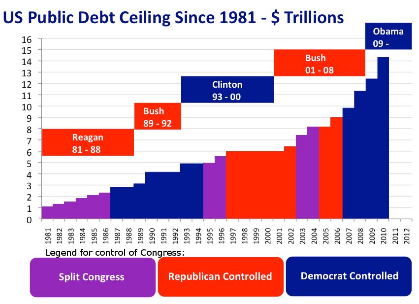 national debt economics