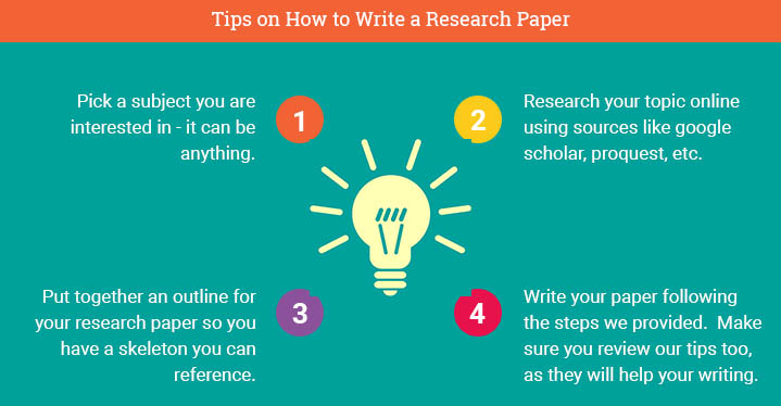 Writing scientific papers online