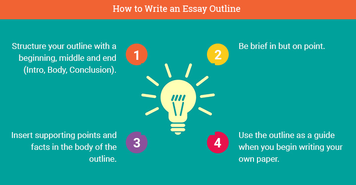 How to do an essay paper