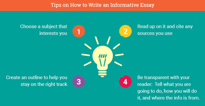 steps to writing an informative essay If you think of writing as a process and break it down into smaller steps, you  go  back to the key questions in the essay prompt that you wrote down in step 1.