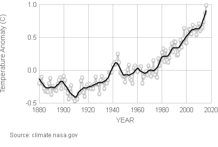 Average global temperatures: years 1880-2020