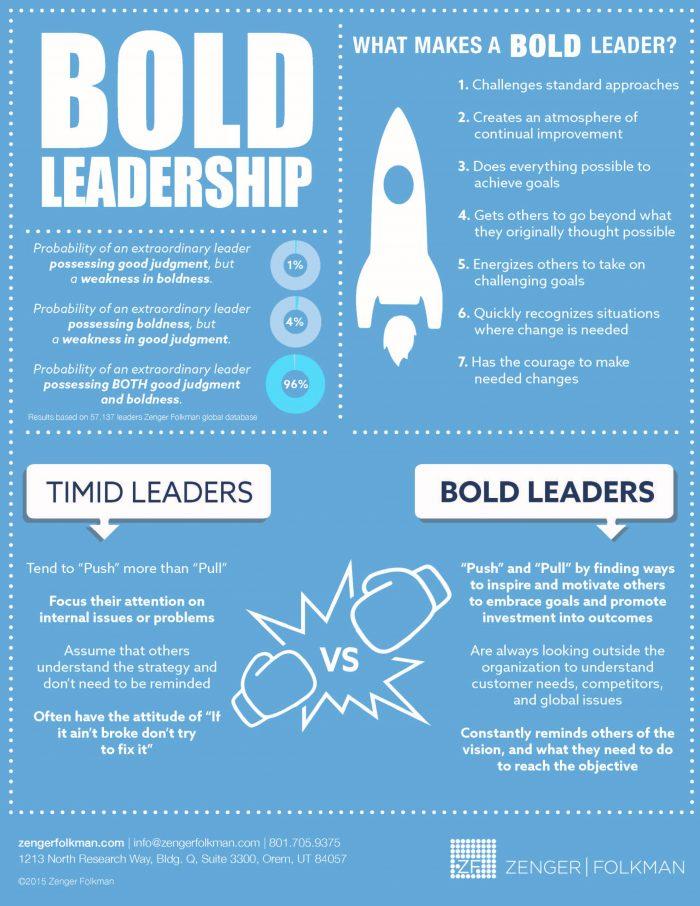 leadership essay com  zengerfolkman com infographic bold leadership